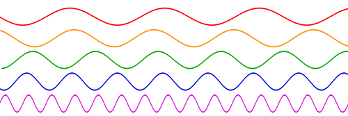 Sine Wave Diagram