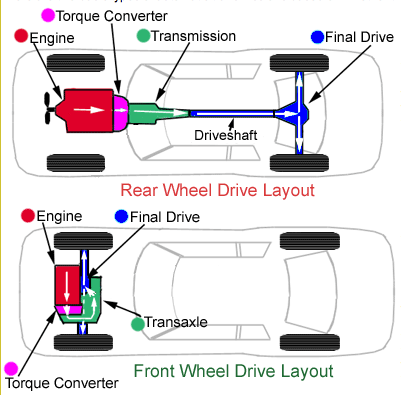 engine transmission diagram what is an automatic transmission  conaway motors  what is an automatic transmission